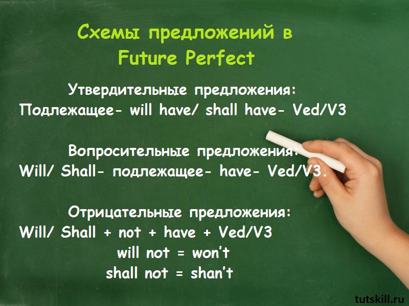 Образование Future Perfect фото