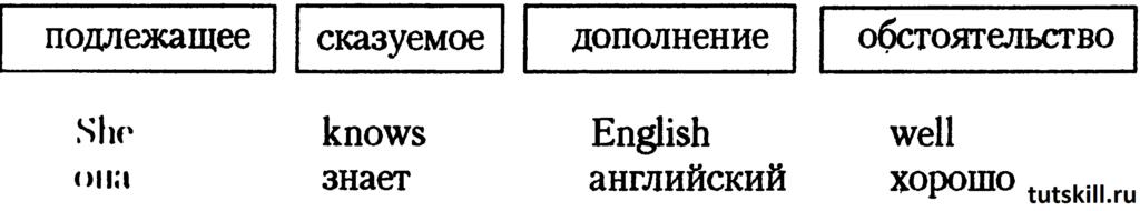 Утвердительное предложение в английском фото