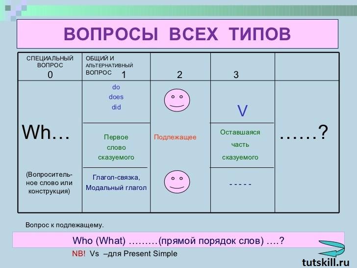 Вопросительные предложения в английском фото