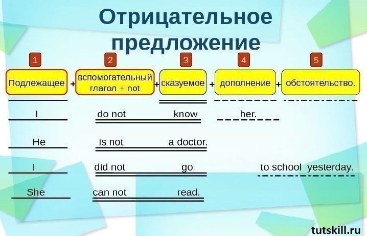 Отрицательное предложение в английском фото