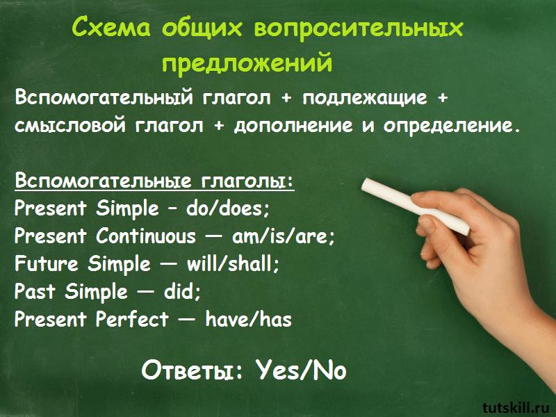 Общие вопросы в английском языке фото