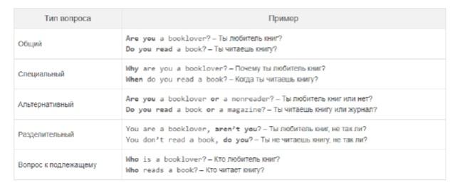 Типы вопросов в английском фото