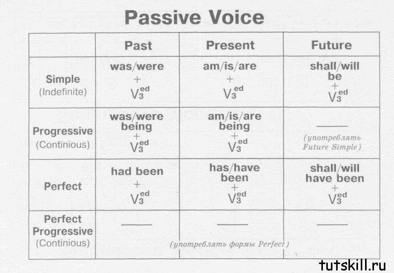 пассивный залог