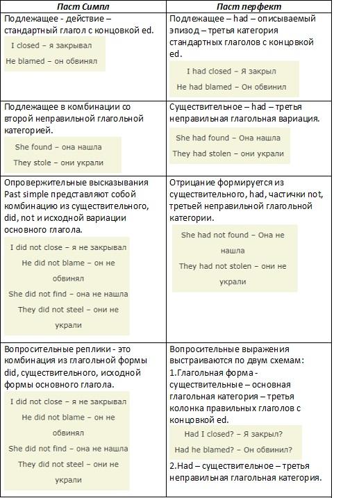 Схемы построения высказываний с участием обеих категорий прошлого