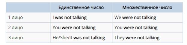 Опровержительные высказывания past continuous.