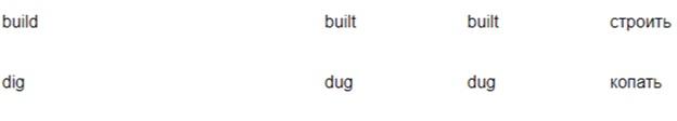 Глаголы рабочих операций