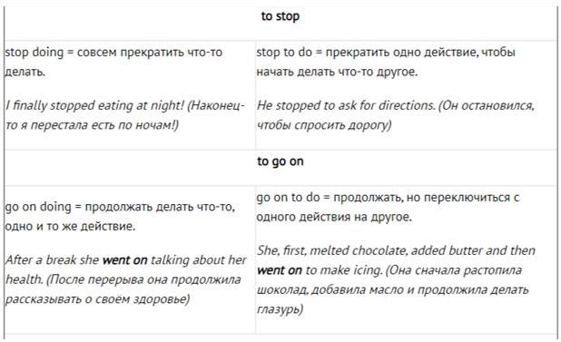 перечень глаголов 1