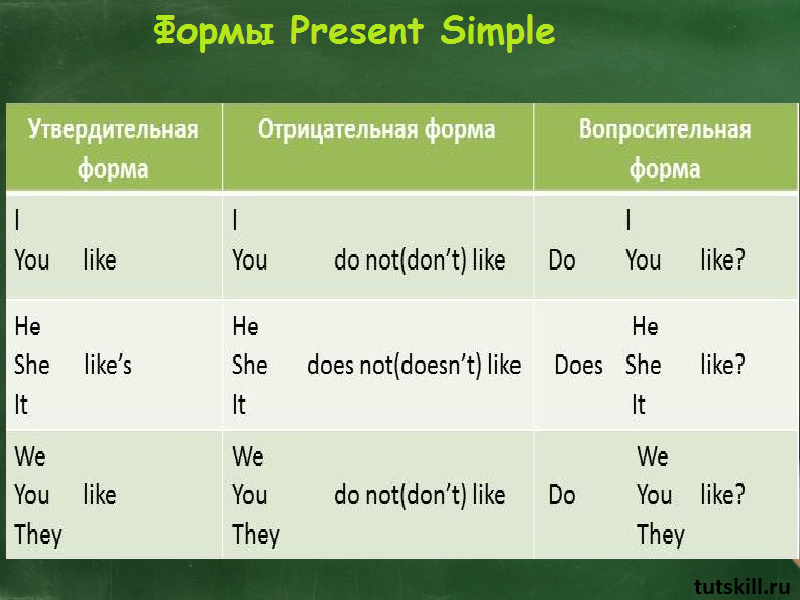формы present simple