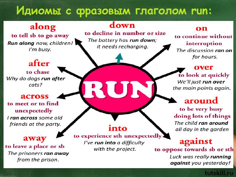 идиомы с фразовым глаголом run