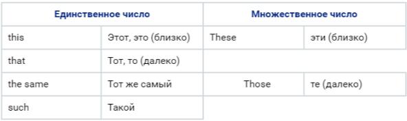 Группа демонстративных местоимений