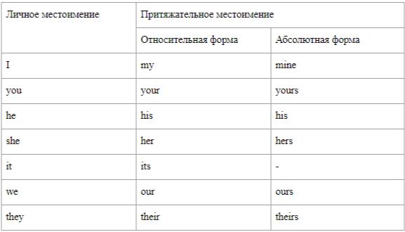 Таблица притяжательных местоимений