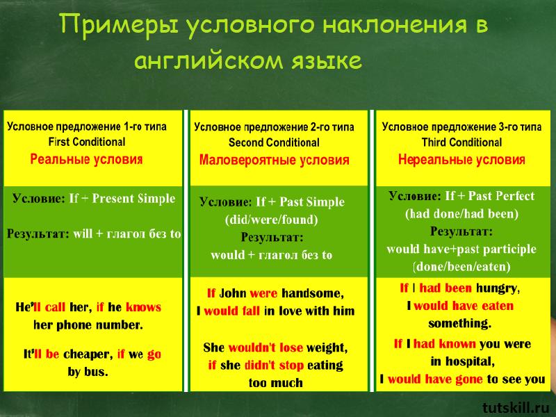Примеры условного наклонения в английском языке