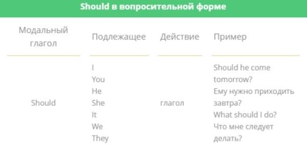 Формы модального глагола should 1