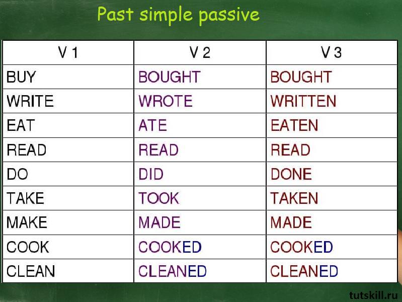 Формирование Past simple passive