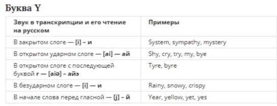 Буква Y