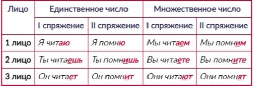 Глаголы повеления могут