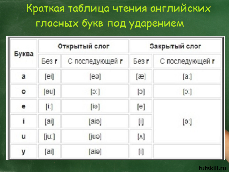 Краткая таблица чтения