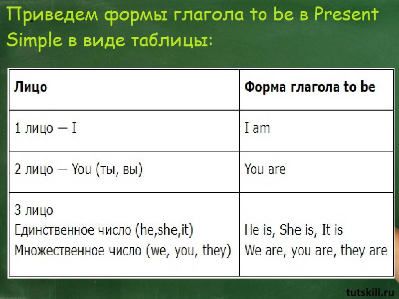 формы глагола to be в Present Simple