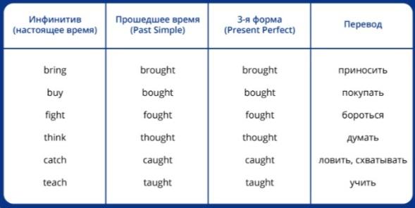 всего шесть глаголов