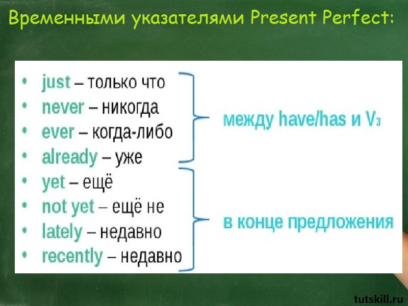 Индикаторы презент перфект